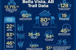 Back 40 Trails Data Survey