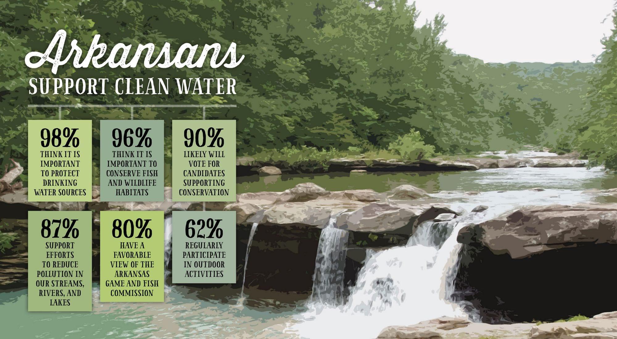 Arkansans Support Clean Water