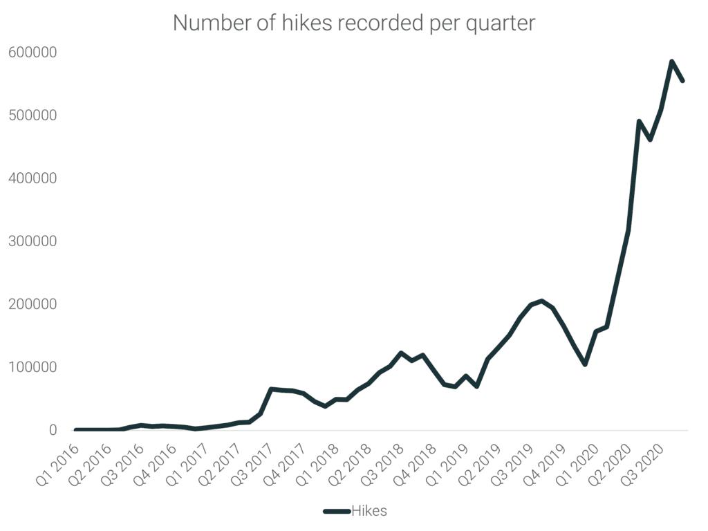 Number of Hikers per Quarter